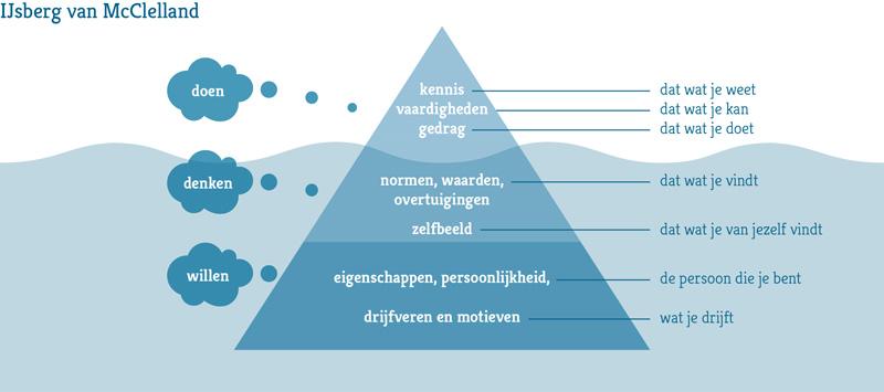IJsberg-Mcclelland-NL